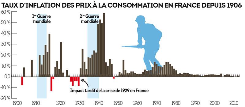 TAUX D'INFLATION DES PRIX