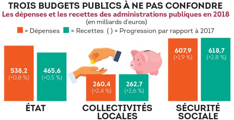 Trois budgets publics à ne pas confondre