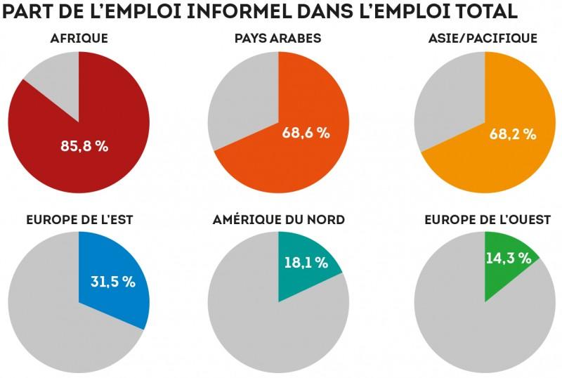 sur 10 travailleurs 6 sont informels