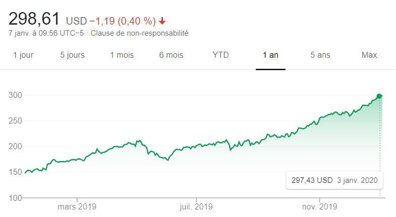 Valorisation boursière d'Apple