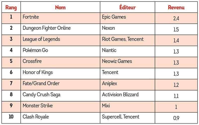 Tableau de classement des jeux